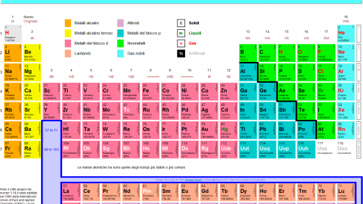 Giovanni Caprara: La tavola periodica: la vita curiosa degli elementi