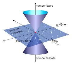 Giovanni Battimelli: Introduzione alla relatività ristretta